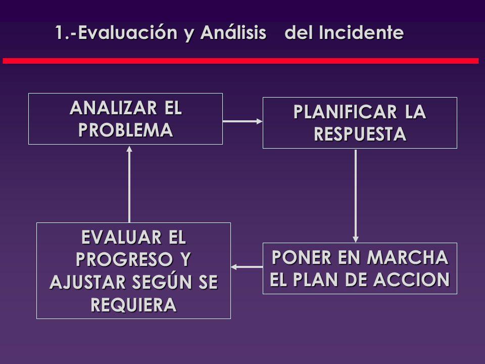 1.-Evaluación y Análisis del Incidente