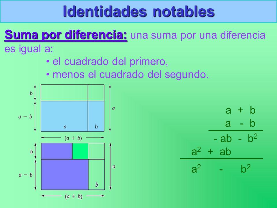 Identidades notables Suma por diferencia: una suma por una diferencia es igual a: el cuadrado del primero,