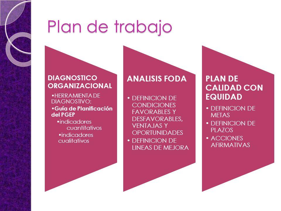 Plan de trabajo DIAGNOSTICO ORGANIZACIONAL HERRAMIENTA DE DIAGNOSTIVO: