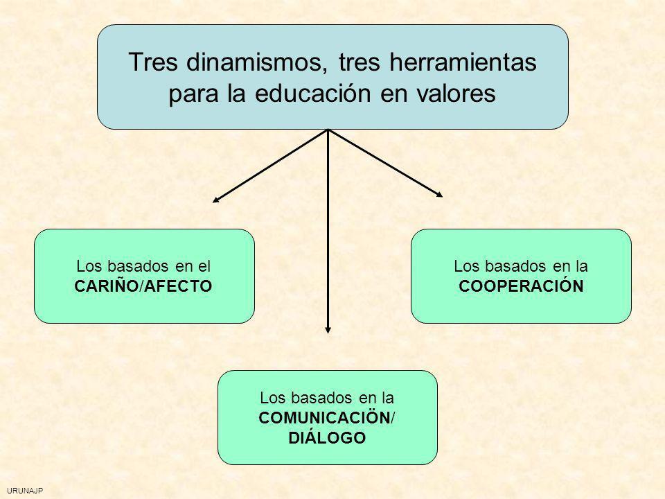 Tres dinamismos, tres herramientas para la educación en valores
