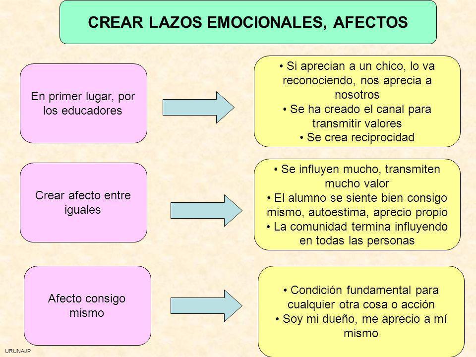 CREAR LAZOS EMOCIONALES, AFECTOS