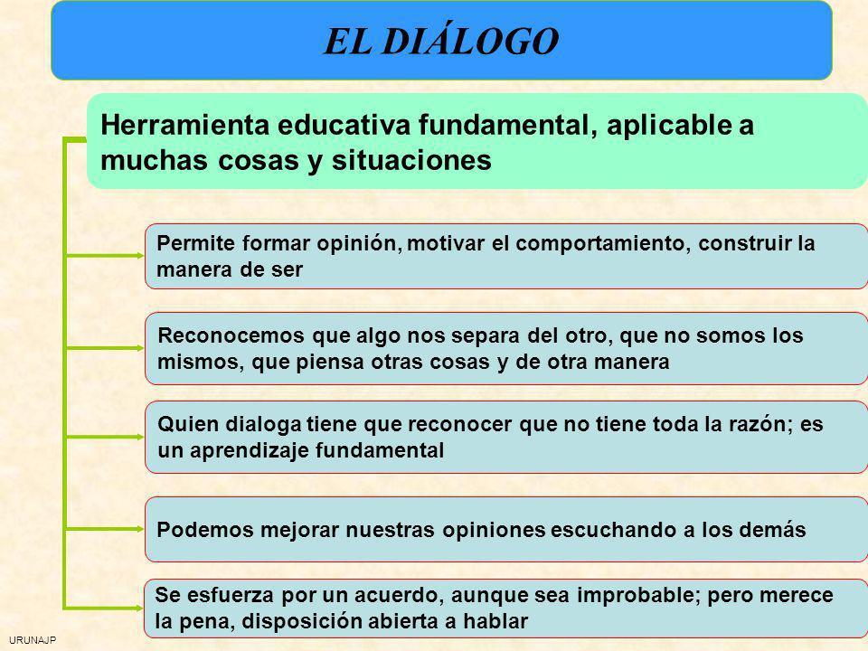 EL DIÁLOGO Herramienta educativa fundamental, aplicable a muchas cosas y situaciones.