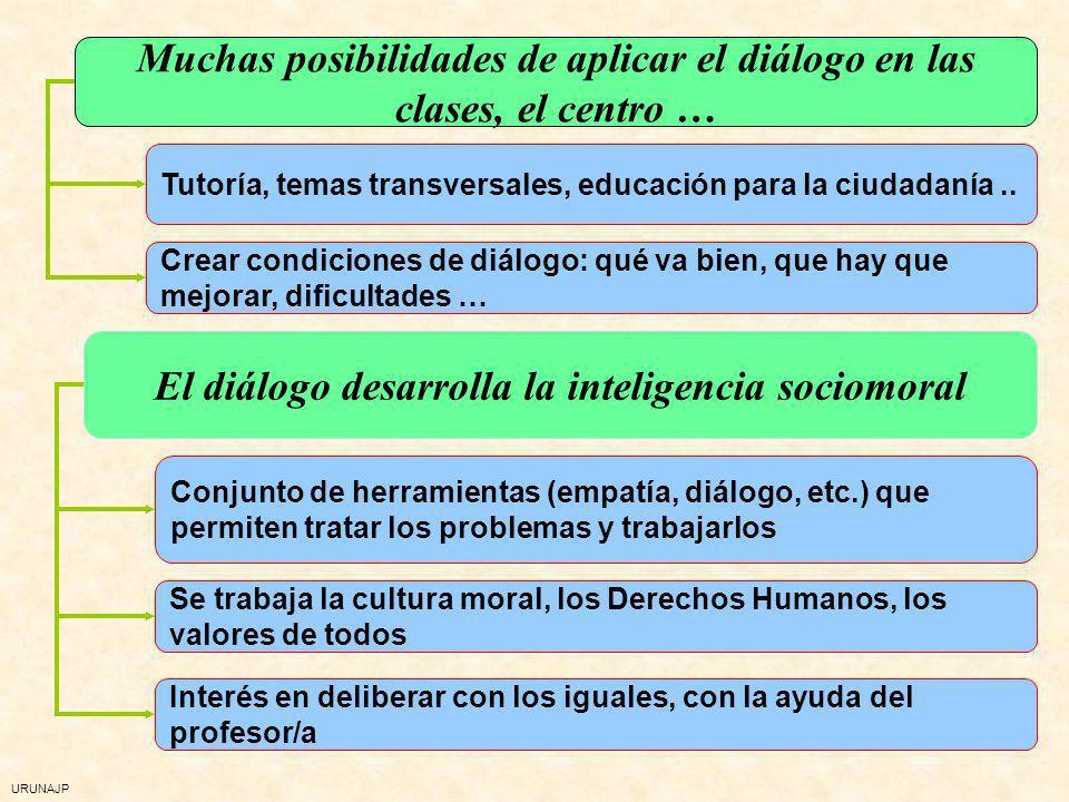 Muchas posibilidades de aplicar el diálogo en las clases, el centro …