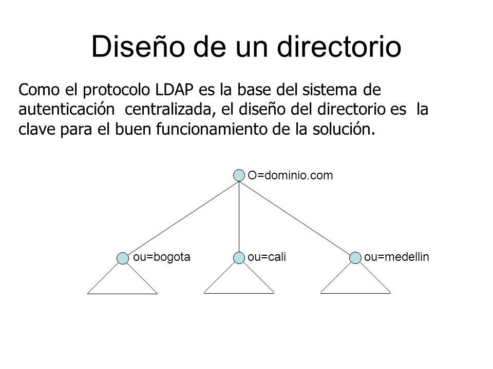 Diseño de un directorio