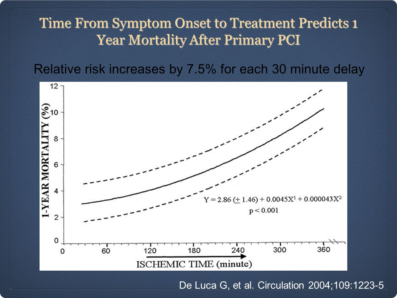 Time From Symptom Onset to Treatment Predicts 1 Year Mortality After Primary PCI