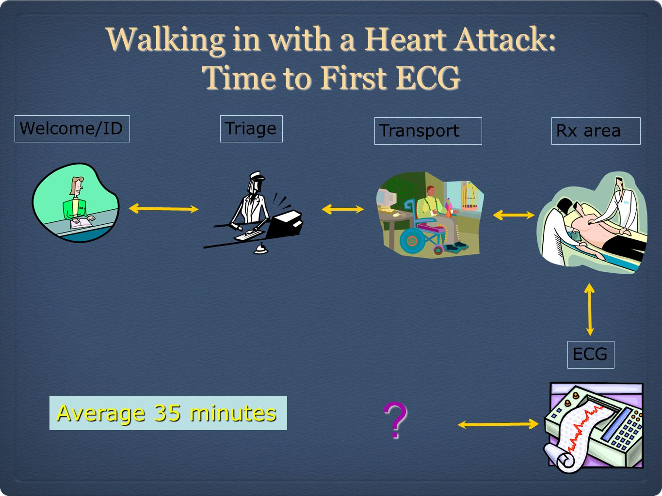 Walking in with a Heart Attack: Time to First ECG