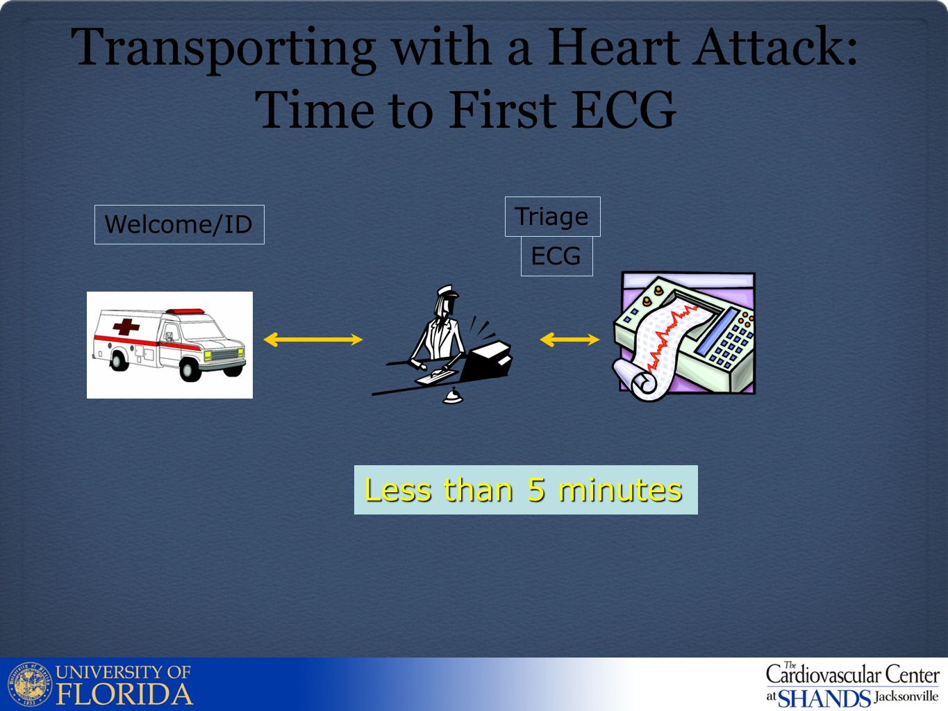 Transporting with a Heart Attack: Time to First ECG