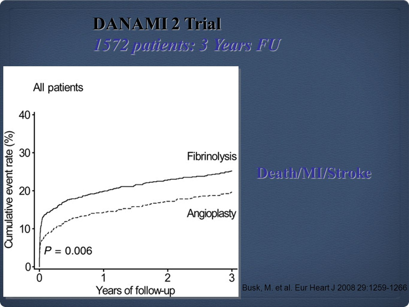 DANAMI 2 Trial 1572 patients: 3 Years FU Death/MI/Stroke
