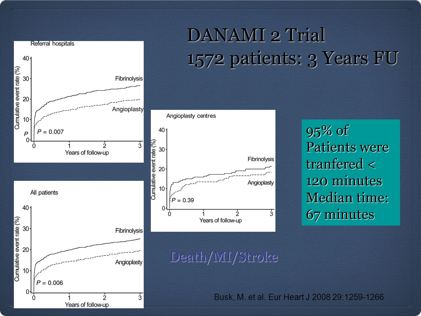 DANAMI 2 Trial 1572 patients: 3 Years FU