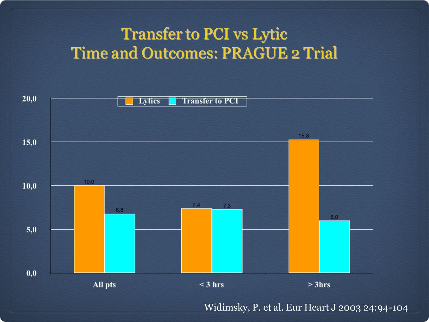 Transfer to PCI vs Lytic Time and Outcomes: PRAGUE 2 Trial