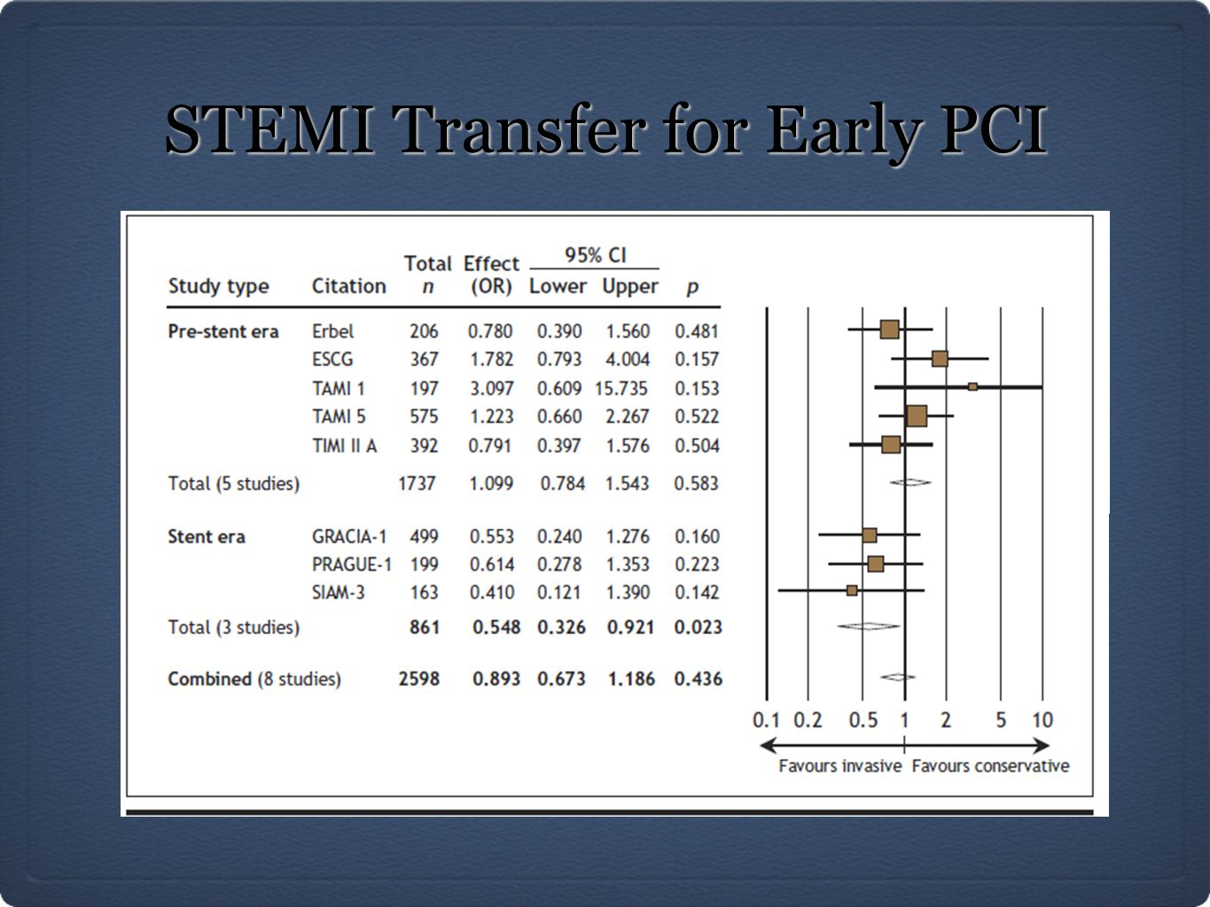 STEMI Transfer for Early PCI