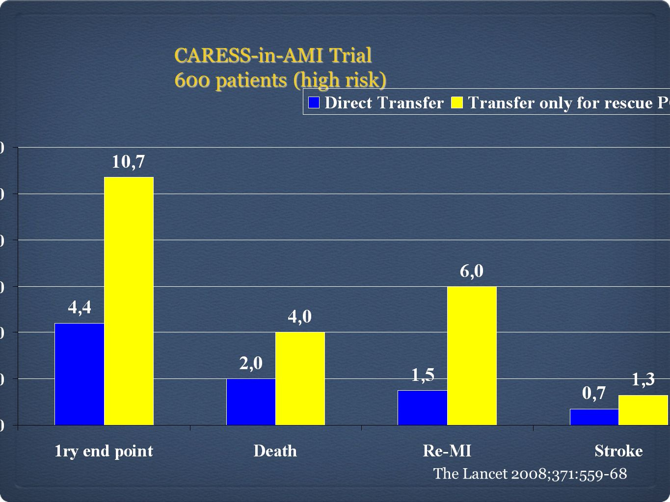 CARESS-in-AMI Trial 600 patients (high risk)