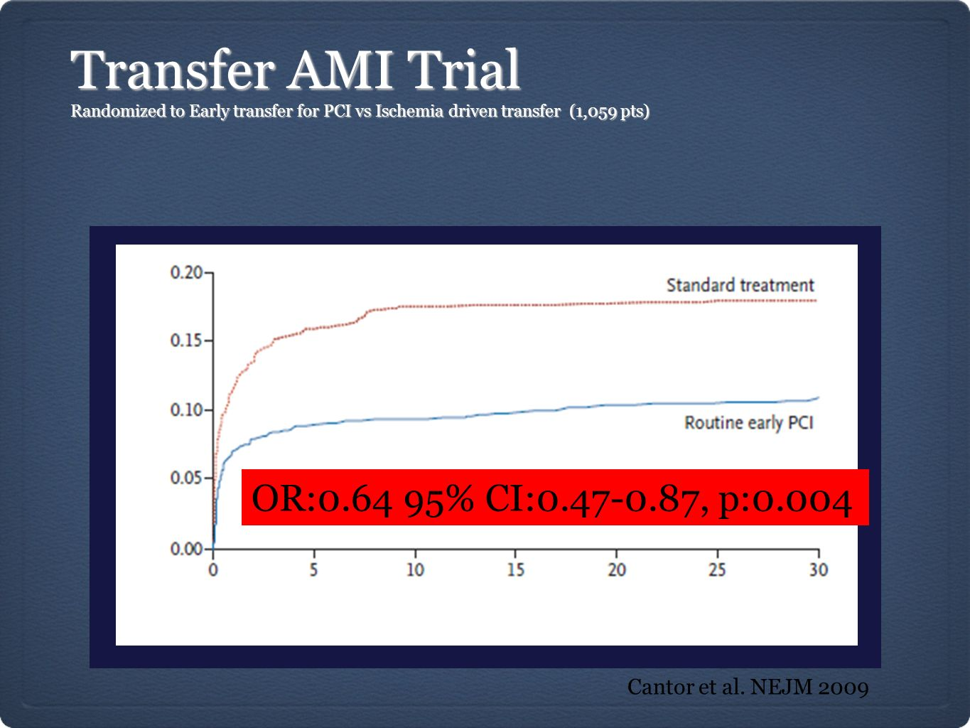 Transfer AMI Trial OR:0.64 95% CI:0.47-0.87, p:0.004