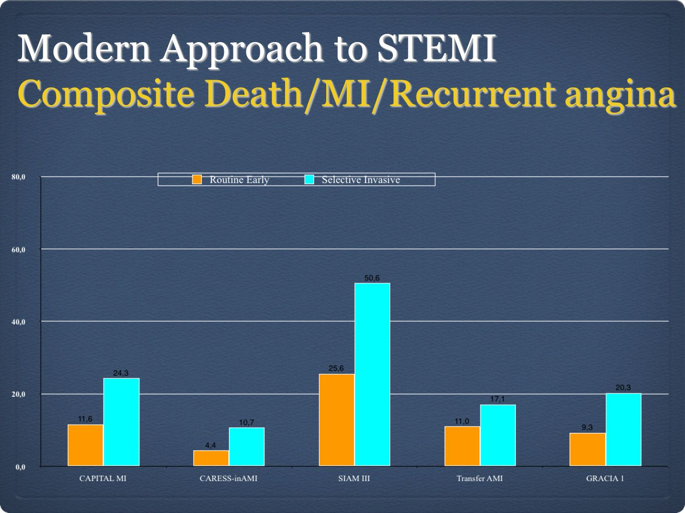 Modern Approach to STEMI