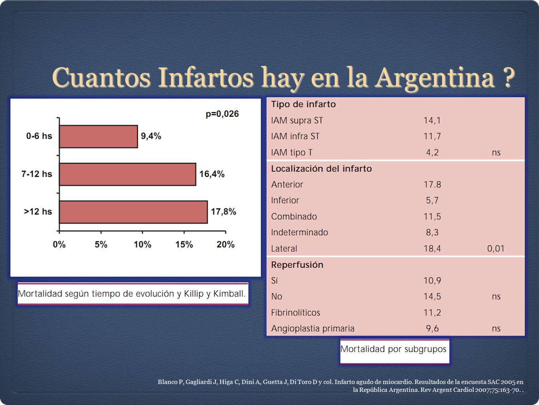 Cuantos Infartos hay en la Argentina