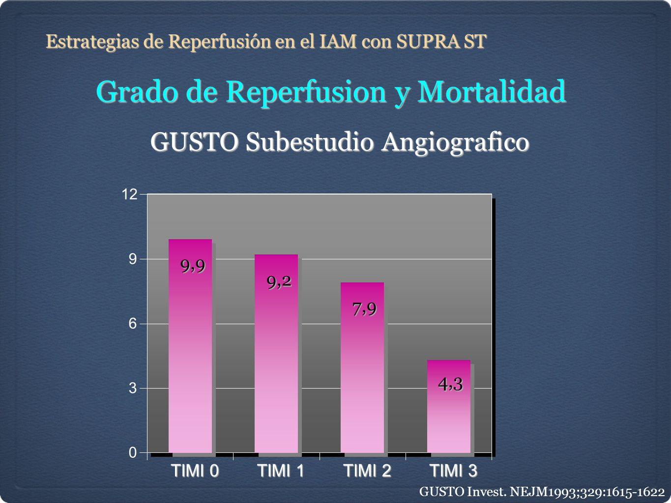 Grado de Reperfusion y Mortalidad