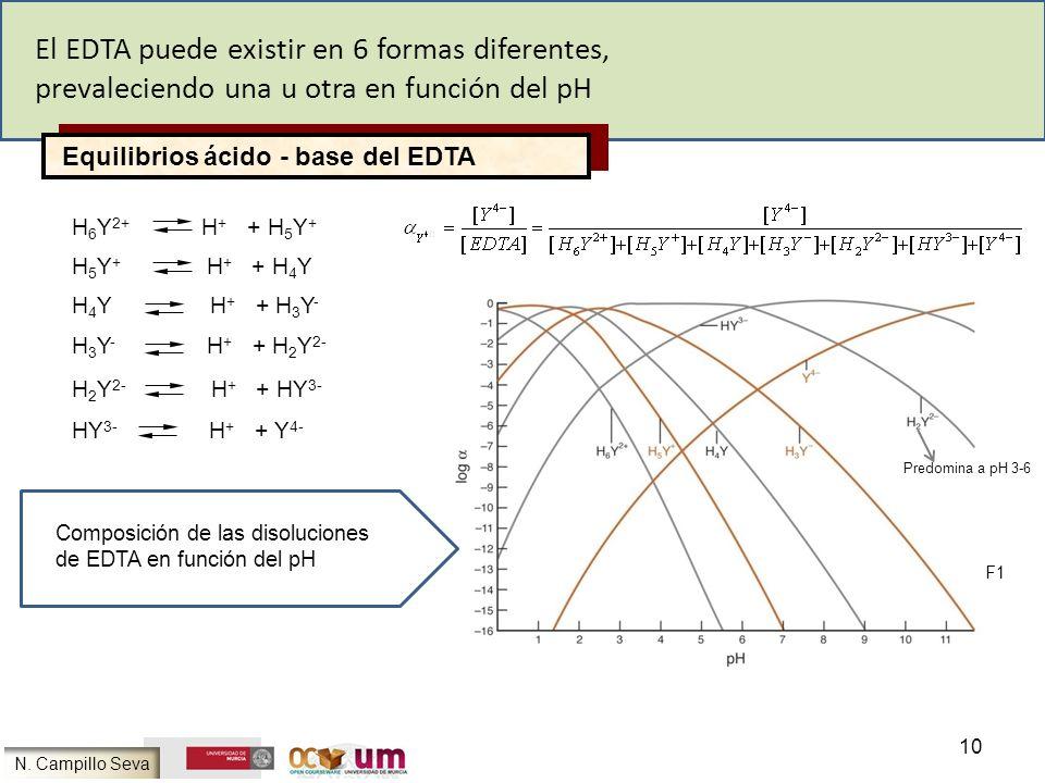 El EDTA puede existir en 6 formas diferentes,