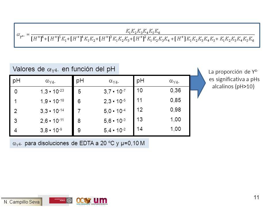 Valores de aY4- en función del pH