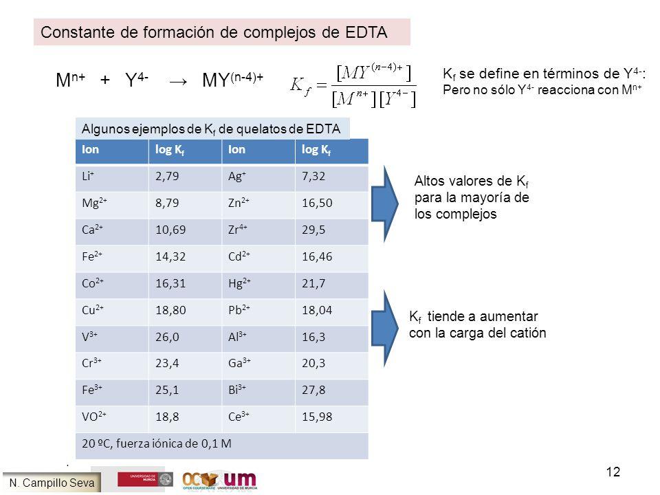 Mn+ + Y4- → MY(n-4)+ Constante de formación de complejos de EDTA