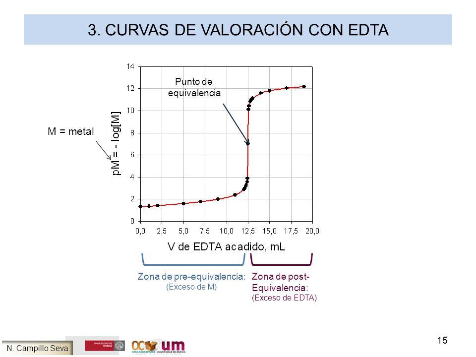 3. Curvas de valoración con EDTA