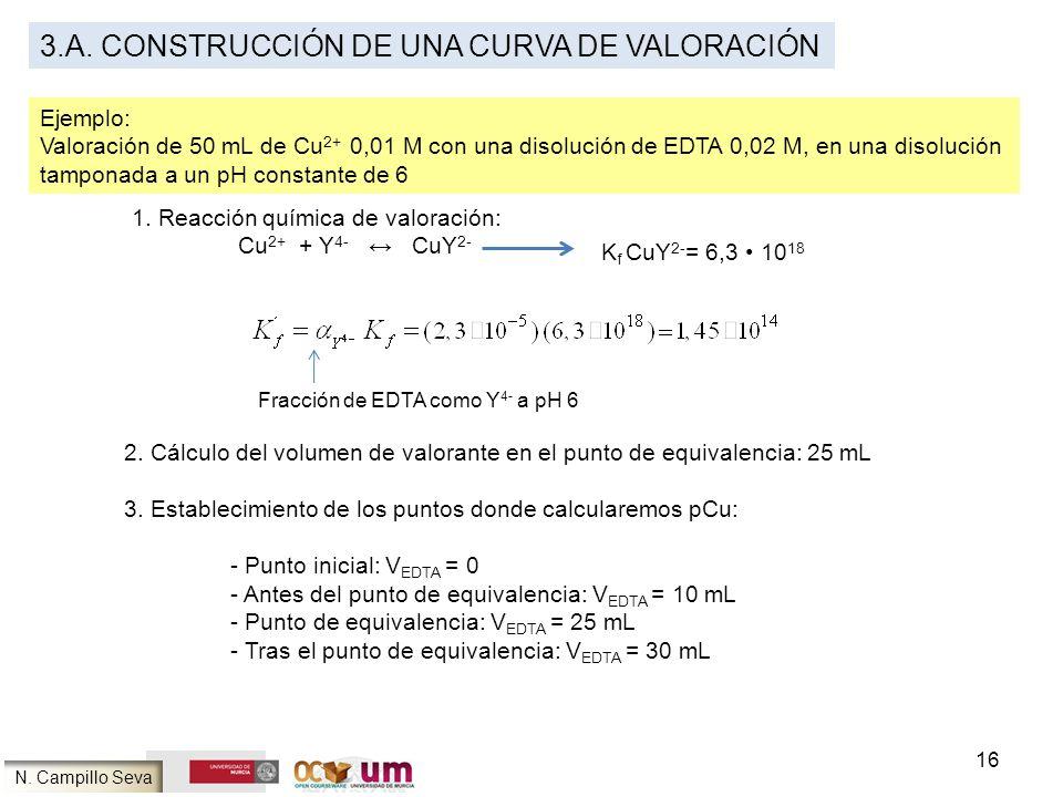3.A. Construcción de una curva de valoración