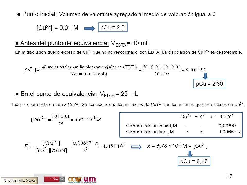 ● Antes del punto de equivalencia: VEDTA = 10 mL