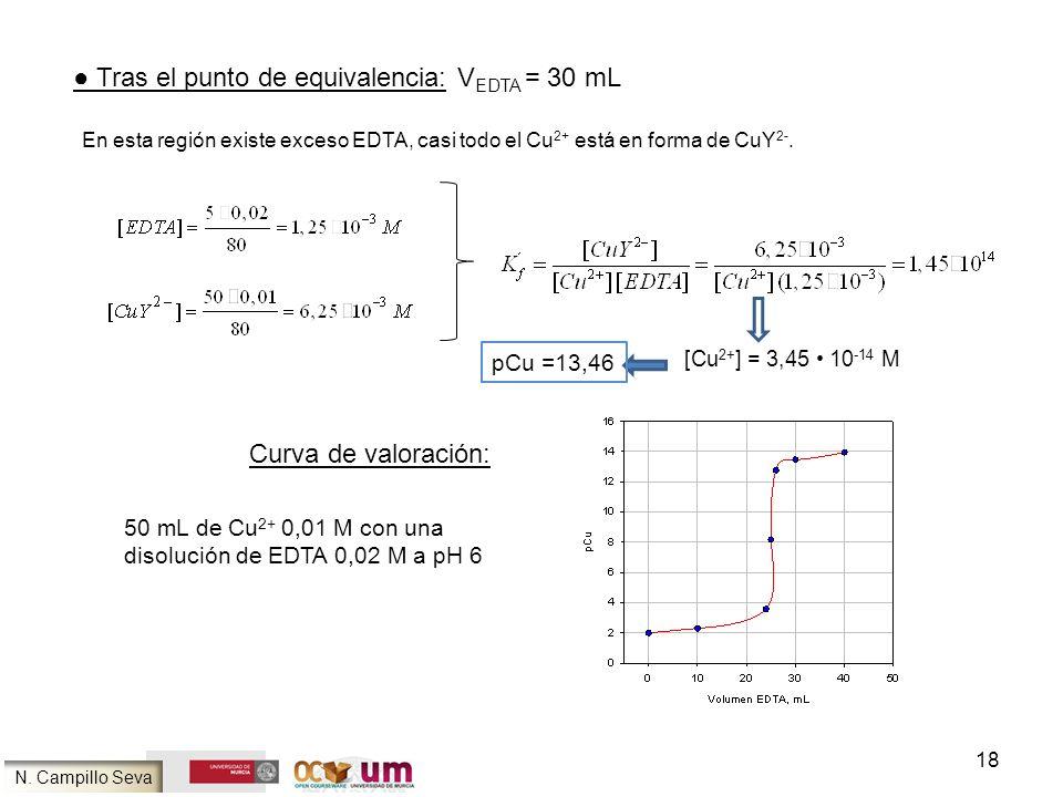 ● Tras el punto de equivalencia: VEDTA = 30 mL
