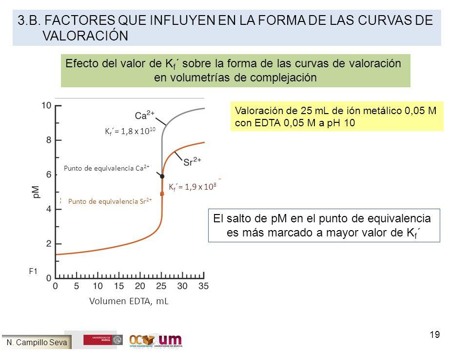 3.b. FACTORES QUE INFLUYEN EN LA FORMA DE LAS CURVAS DE VAloración