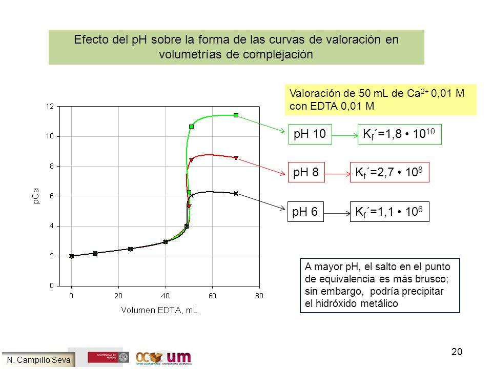 Efecto del pH sobre la forma de las curvas de valoración en volumetrías de complejación