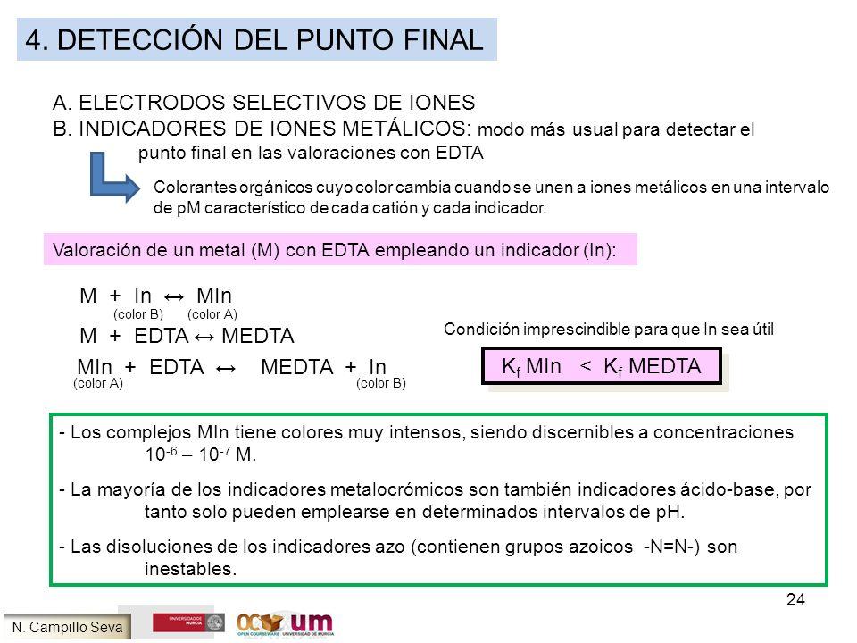 4. DETECCIÓN DEL PUNTO FINAL