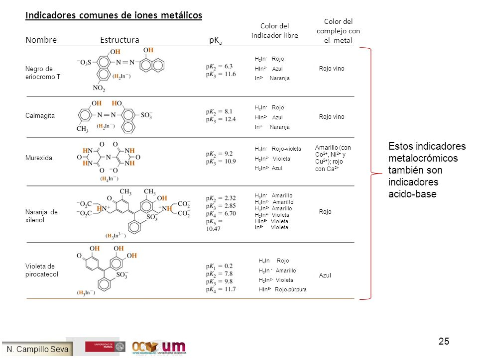 Indicadores comunes de iones metálicos