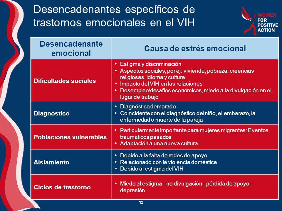 Desencadenantes específicos de trastornos emocionales en el VIH