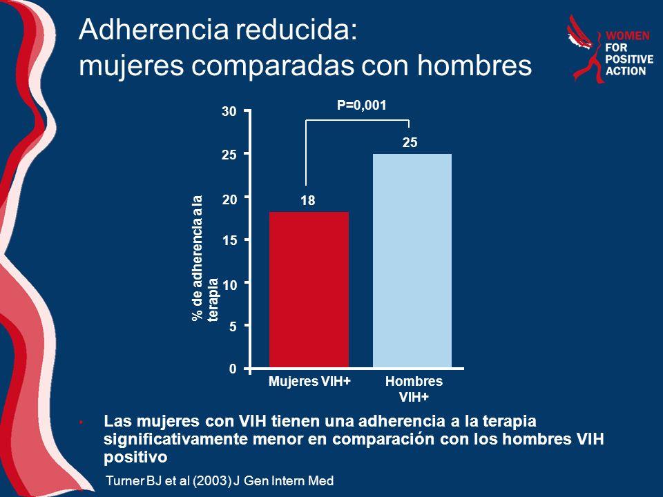Adherencia reducida: mujeres comparadas con hombres