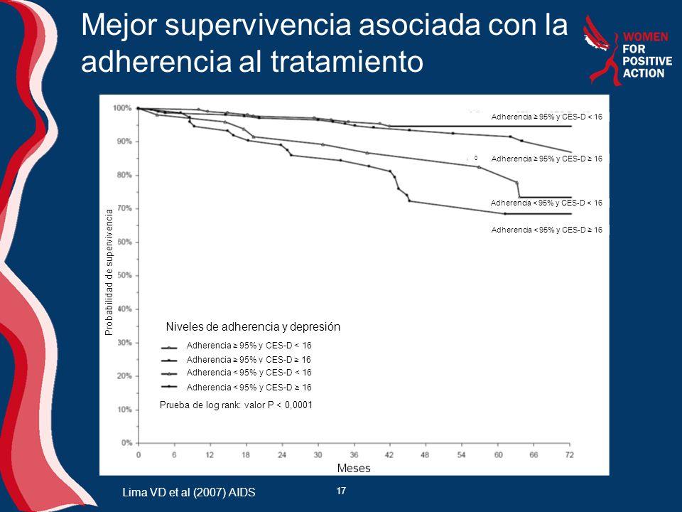 Mejor supervivencia asociada con la adherencia al tratamiento