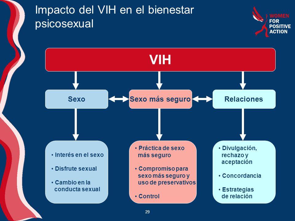Impacto del VIH en el bienestar psicosexual