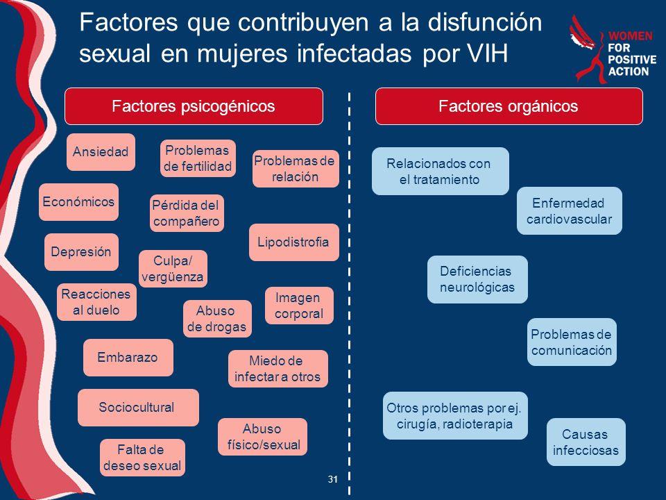 Factores que contribuyen a la disfunción sexual en mujeres infectadas por VIH