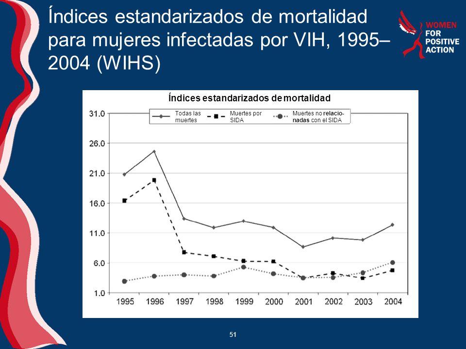 Índices estandarizados de mortalidad para mujeres infectadas por VIH, 1995–2004 (WIHS)