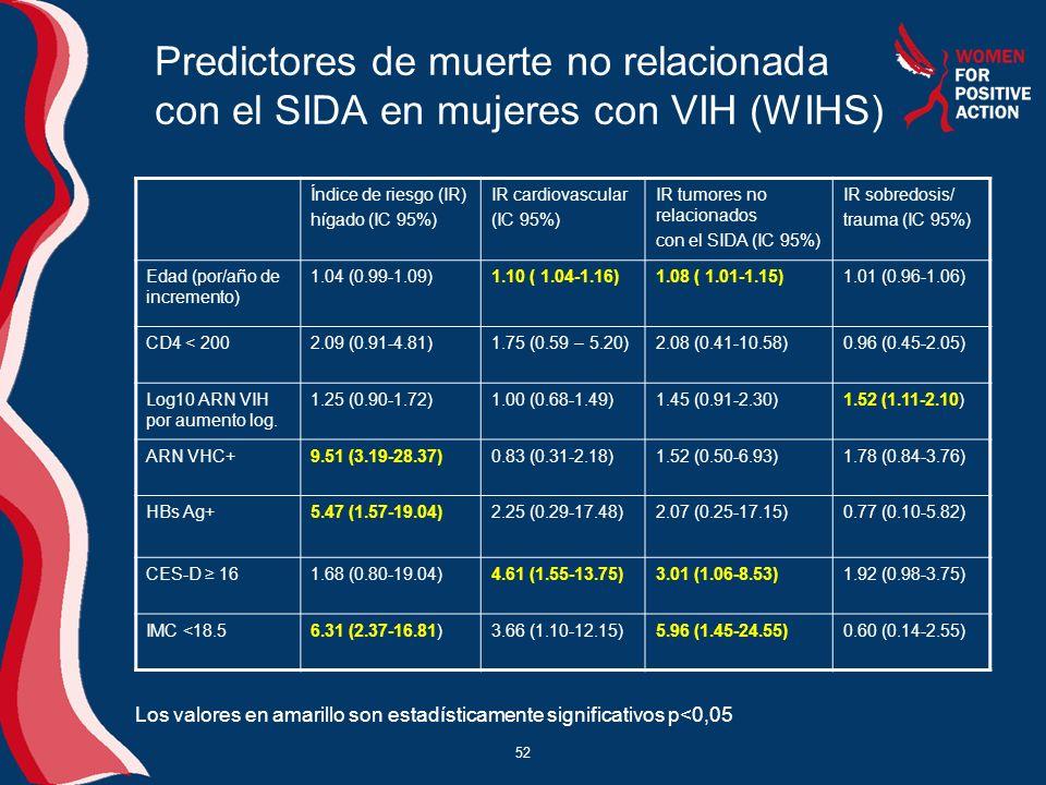 Predictores de muerte no relacionada con el SIDA en mujeres con VIH (WIHS)
