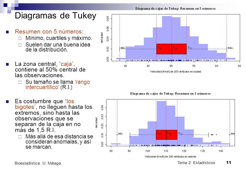 Diagramas de Tukey Resumen con 5 números: