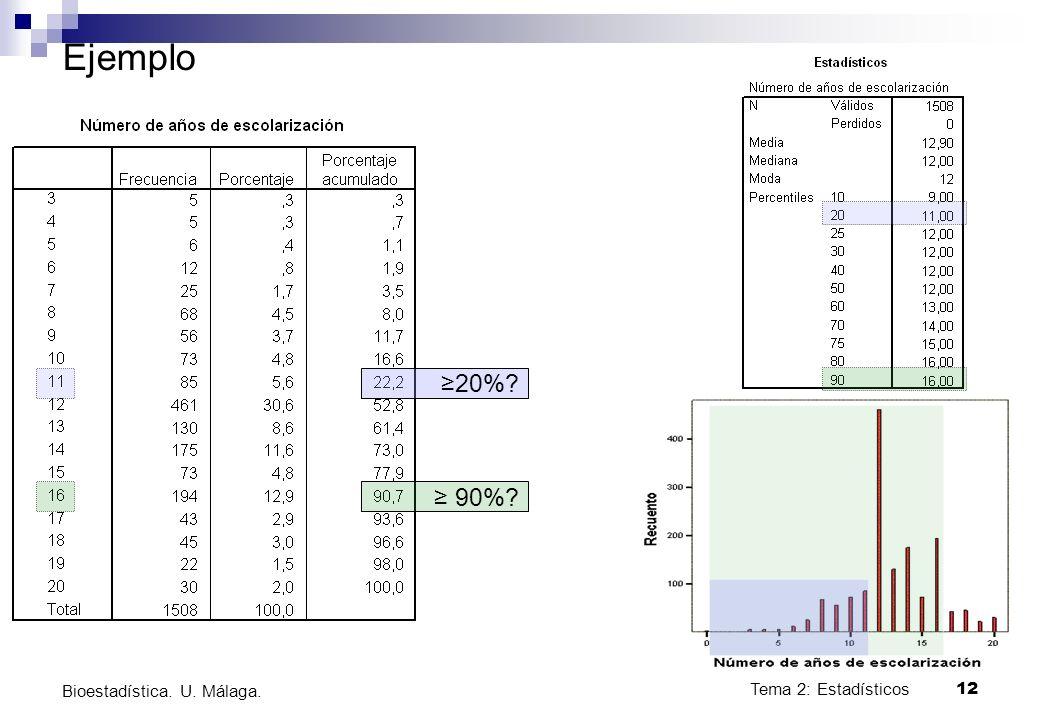 Ejemplo ≥20% ≥ 90% Bioestadística. U. Málaga. Tema 2: Estadísticos