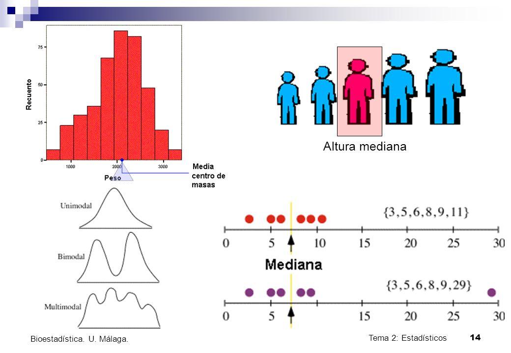 Altura mediana Bioestadística. U. Málaga. Tema 2: Estadísticos