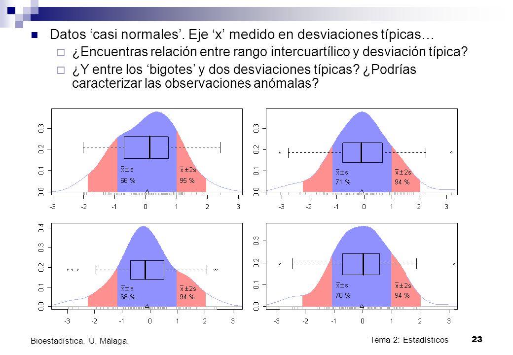 Datos 'casi normales'. Eje 'x' medido en desviaciones típicas…