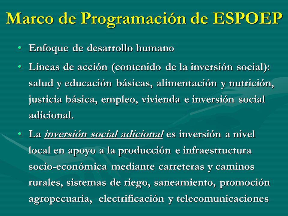 Marco de Programación de ESPOEP