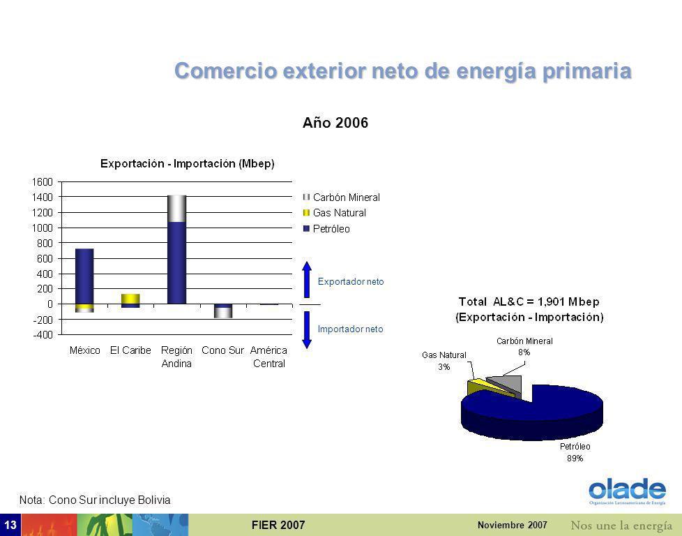 Comercio exterior neto de energía primaria