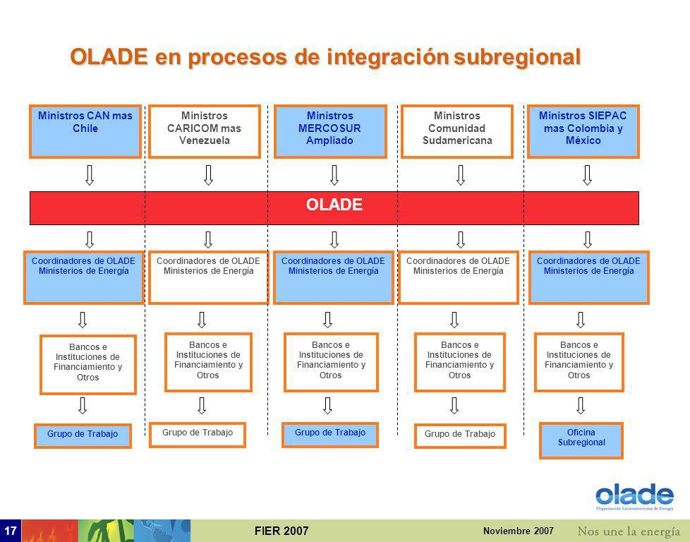 OLADE en procesos de integración subregional