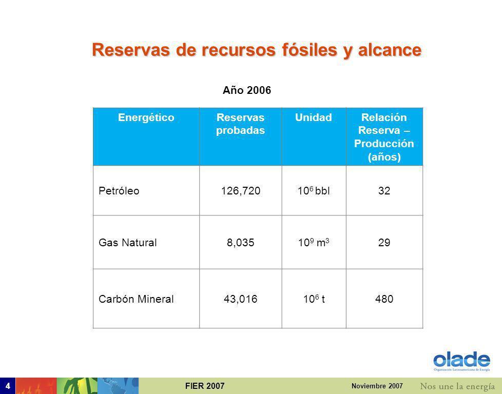 Reservas de recursos fósiles y alcance