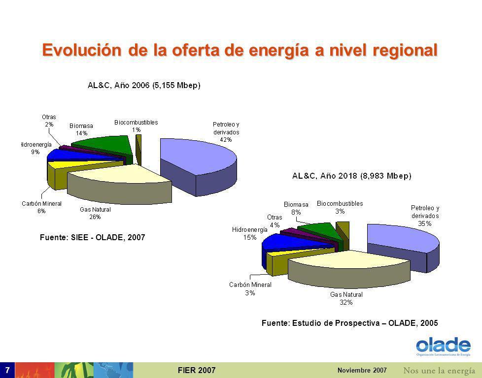 Evolución de la oferta de energía a nivel regional