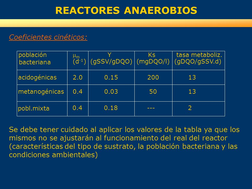 REACTORES ANAEROBIOS Coeficientes cinéticos:
