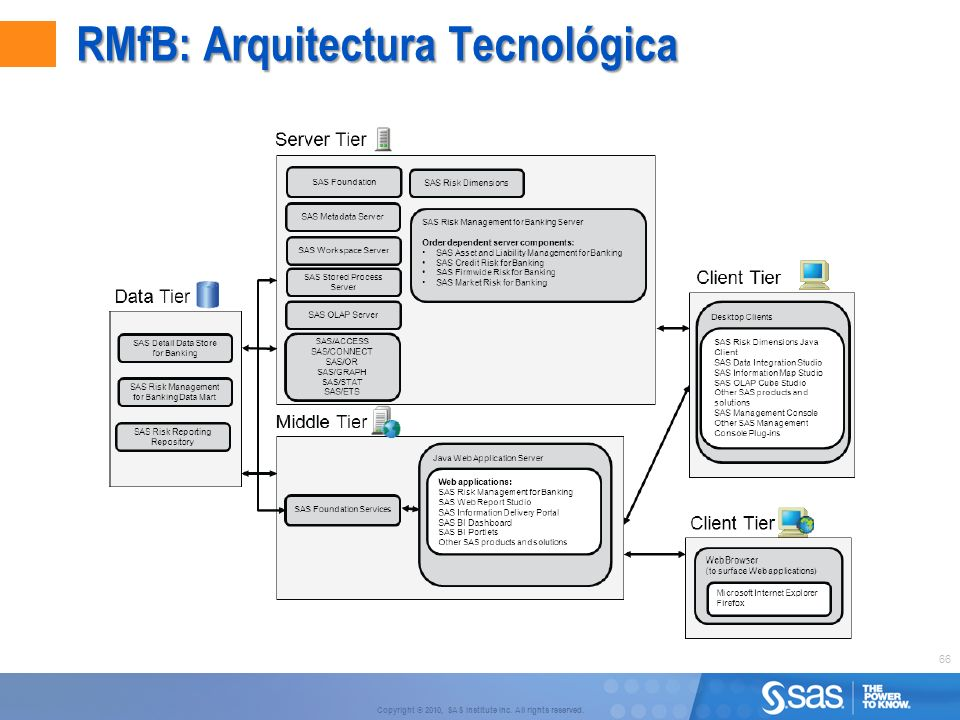 Sas risk management for banking sas risk dimensions - Agg arquitectura ...