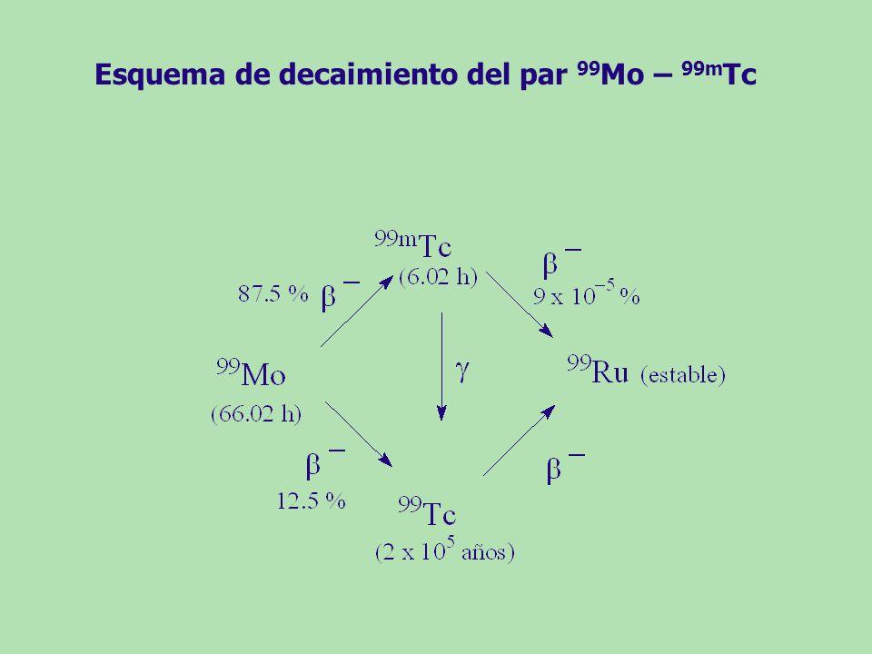 Esquema de decaimiento del par 99Mo – 99mTc